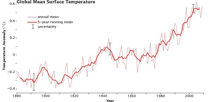giss_temperature